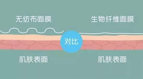 水•贝娜抗皱保湿纤维面膜