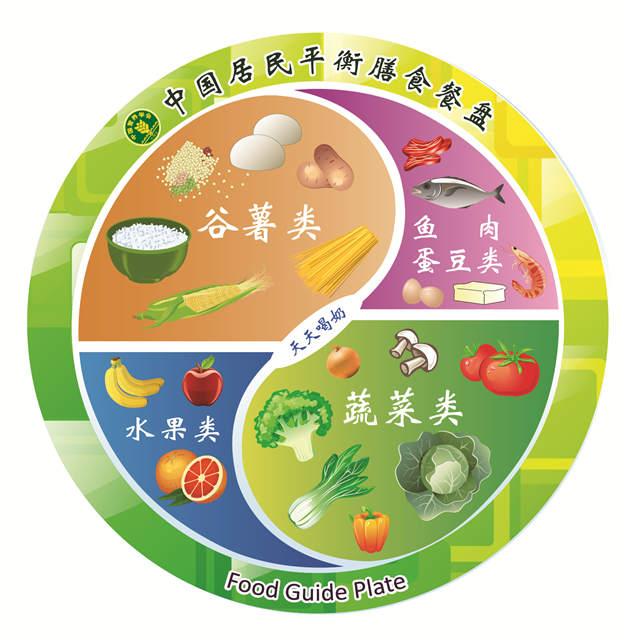 营养品、保健品、药品的区别